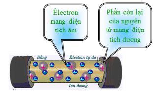 Lý thuyết Vật lý lớp 7 bài 20: Chất dẫn điện và chất cách điện - Dòng điện trong kim loại