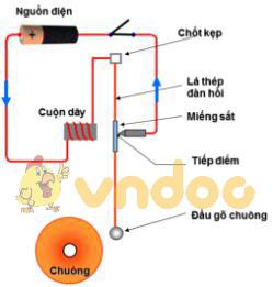 Lý thuyết Vật lý lớp 7 bài 23: Tác dụng từ, tác dụng hóa học và tác dụng sinh lý của dòng điện