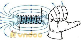 Lý thuyết Vật lý lớp 9 bài 24: Từ trường của ống dây có dòng điện chạy qua
