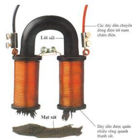 Lý thuyết Vật lý lớp 9 bài 25: Sự nhiễm từ của sắt, thép - Nam châm điện