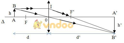 Lý thuyết Vật lý lớp 9 bài 43: Ảnh của một vật tạo bởi thấu kính phân kì