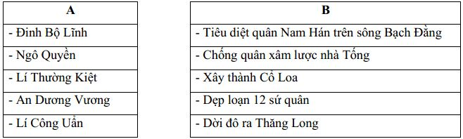Đề thi học kì 1 môn Lịch sử - Địa lý lớp 4 trường Tiểu học Duy Phiên, Vĩnh Phúc năm học 2018 - 2019
