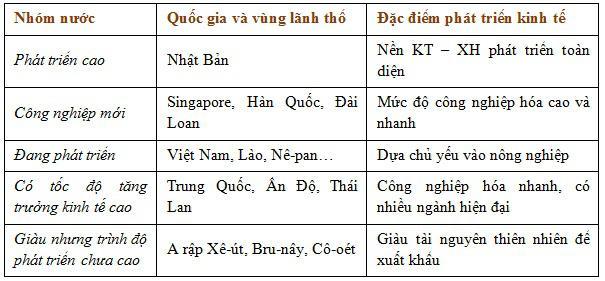 Lý thuyết Địa lý lớp 8 bài 7: Đặc điểm phát triển kinh tế - xã hội các nước châu Á