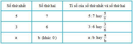 Lý thuyết Toán lớp 4: Giới thiệu tỉ số