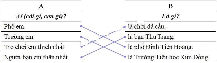 Cùng em học Tiếng Việt lớp 2 Tuần 5 - Tiết 2