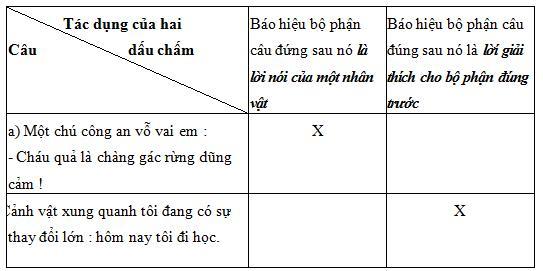 Ôn tập về dấu câu (Dấu hai chấm)