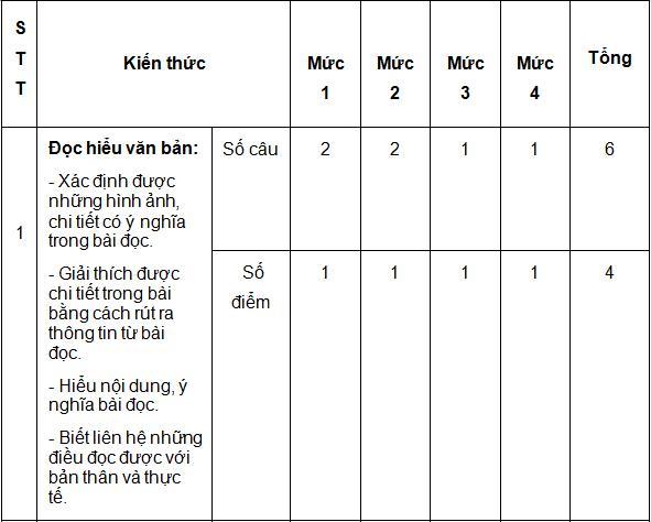 Ma trận kiến thức nội dung đềthi học kì 2 môn Tiếng Việt lớp 3