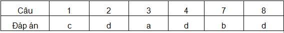 Đề thi học kì 2 môn Tiếng Việt lớp 3