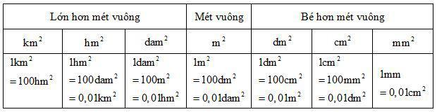Ôn tập về đo diện tích và đo thể tích