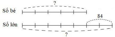Ôn tập về tìm hai số khi biết tổng hoặc hiệu và tỉ số của hai số đó