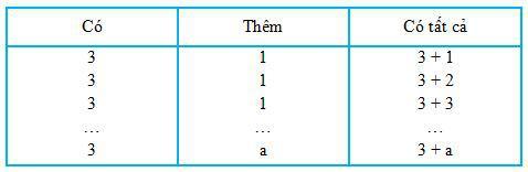 Biểu thức có chứa một chữ