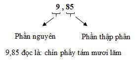 Lý thuyết Toán lớp 5: Khái niệm số thập phân