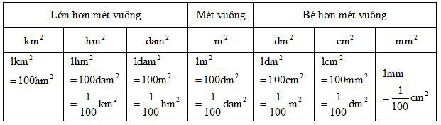 Mi-li-mét vuông - Bảng đơn vị đo diện tích