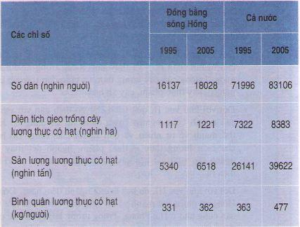 Giải bài tập SBT Địa lý 12 bài 34: Thực hành - Phân tích mối quan hệ giữa dân số với việc sản xuất lương thực ở Đồng bằng sông Hồng