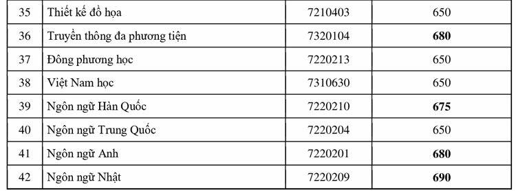 Các trường Đại học TP HCM công bố điểm trúng tuyển đánh giá năng lực
