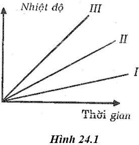 Giải bài tập VBT Vật lý lớp 8 bài 24: Công thức tính nhiệt lượng