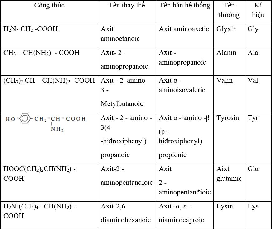 Lý thuyết Amino axit: Tính chất hóa học, Tính chất vật lí, Điều chế, Ứng dụng