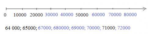 Ôn tập các số đến 100000