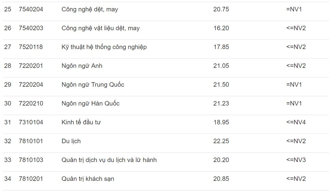 Điểm chuẩn Đh Công nghiệp Hà Nội 2019
