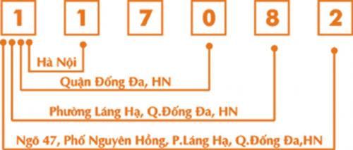 Bảng mã bưu chính Việt Nam mới nhất
