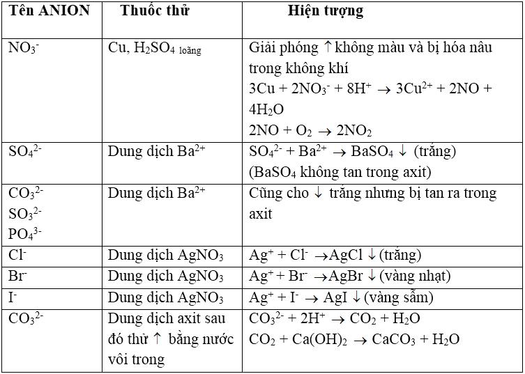 Lý thuyết: Nhận biết một số anion trong dung dịch