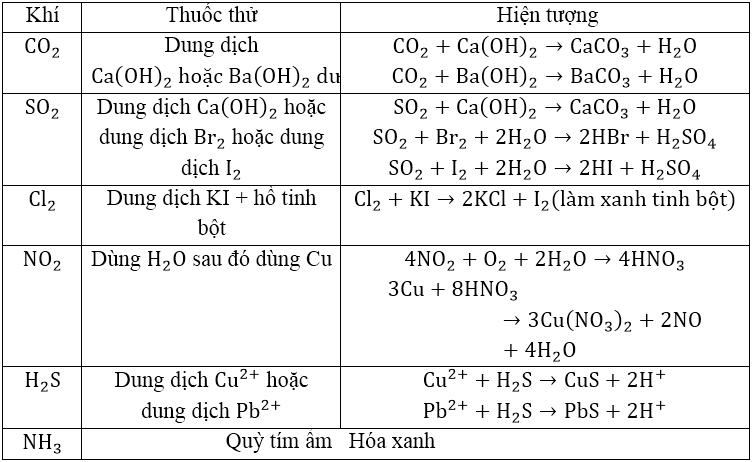 Lý thuyết: Nhận biết một số chất khí