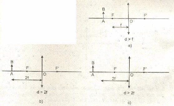 Đề kiểm tra 15 phút môn Vật lý lớp 9 bài 43: Ảnh của một vật tạo bởi thấu kính hội tụ