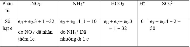 chuyên đề hóa học 10