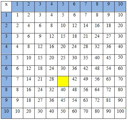 Đề kiểm tra 15 phút môn Toán lớp 3 - Giới thiệu bảng nhân-bảng chia
