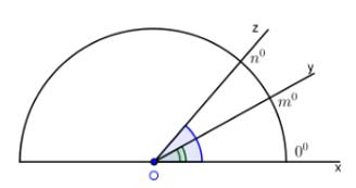 Trắc nghiệm: Vẽ góc cho biết số đo