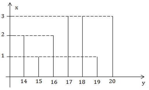 Trắc nghiệm: Biểu đồ