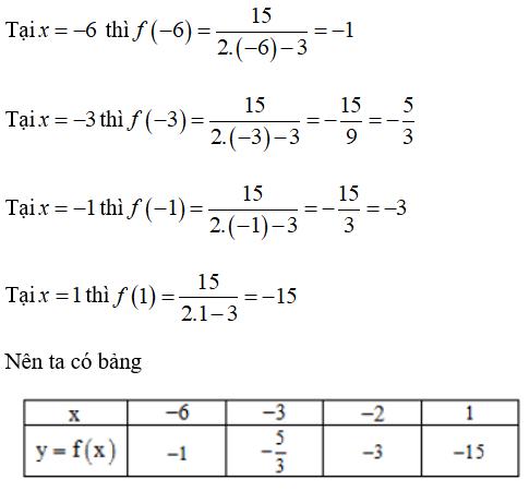 Trắc nghiệm: Hàm số. Mặt phẳng tọa độ