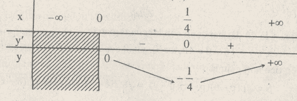 Giải bài 69 trang 61 sgk Toán 12 Nâng cao câu d