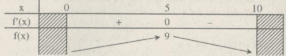 Giải bài 71 trang 62 sgk Toán 12 Nâng cao