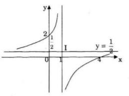 Giải bài 77 trang 62 sgk Toán 12 Nâng cao câu a vẽ đồ thị
