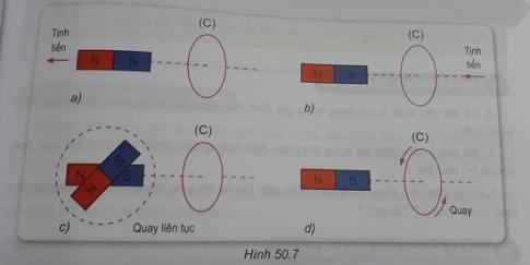 Khoa học tự nhiên 9 bài 50: Dòng điện xoay chiều