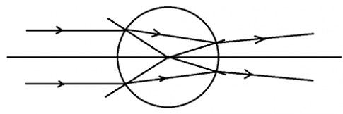 Khoa học tự nhiên 9 bài 54: Ảnh của một vật tạo bởi thấu kính