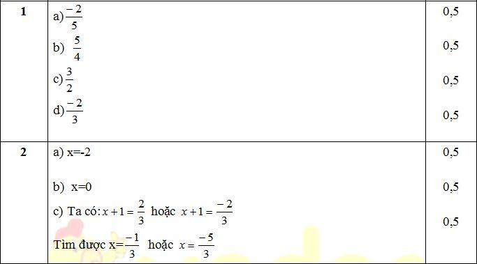 Bộ đề thi giữa kì 1 lớp 7 môn Toán có đáp án