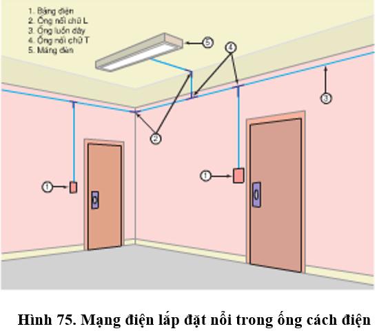 Lý thuyết Công nghệ 9: Lắp đặt dây dẫn của mạng điện trong nhà