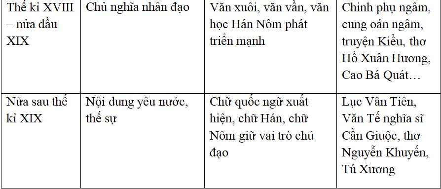 Soạn văn 10 bài: Khái quát văn học Việt Nam từ thế kỉ X đến hết thế kỉ XIX